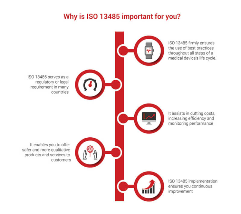ISO 13485 Infographic