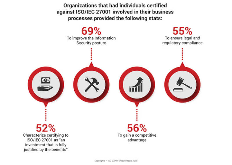 ISO/IEC 27001 Infographic